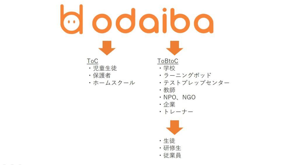 odaibaビジネスロジック図